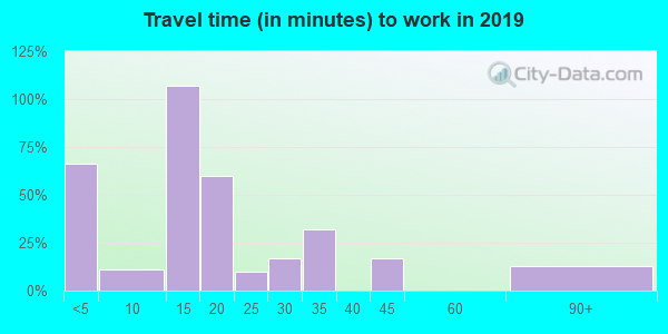 14026 zip code travel time to work (commute)