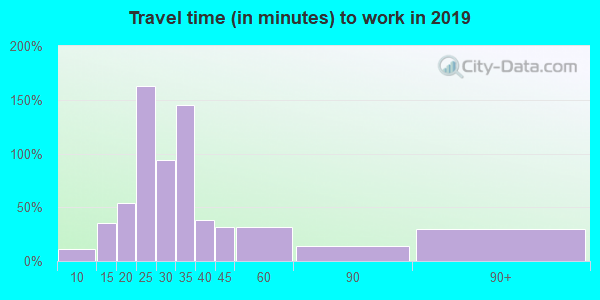 14037 zip code travel time to work (commute)