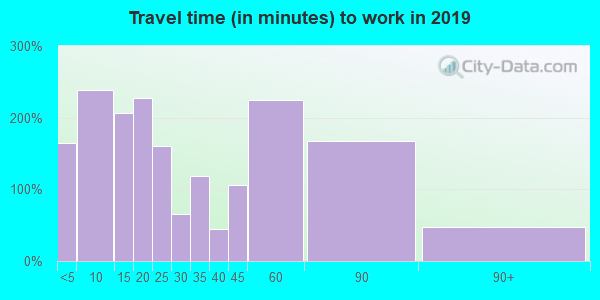 14042 zip code travel time to work (commute)