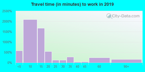 14048 zip code travel time to work (commute)
