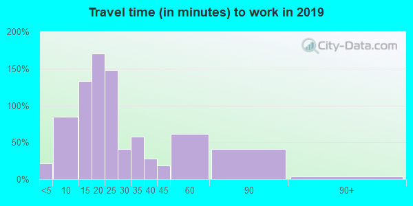 14054 zip code travel time to work (commute)