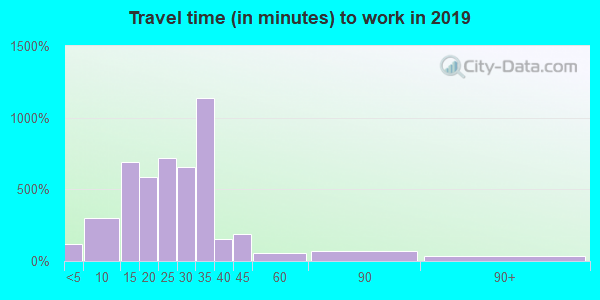 14059 zip code travel time to work (commute)