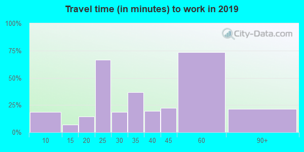 14069 zip code travel time to work (commute)