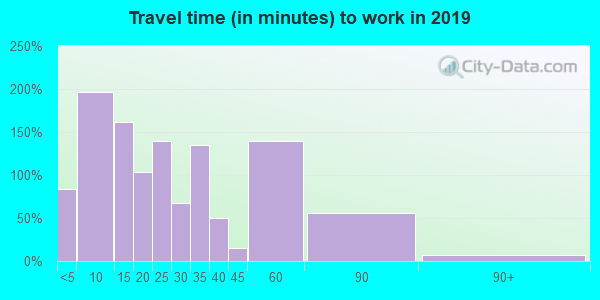 14081 zip code travel time to work (commute)