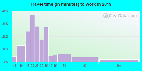 14086 zip code travel time to work (commute)