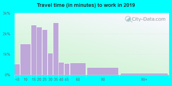 14127 zip code travel time to work (commute)