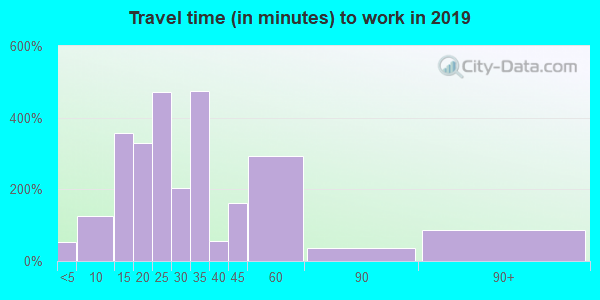 14174 zip code travel time to work (commute)