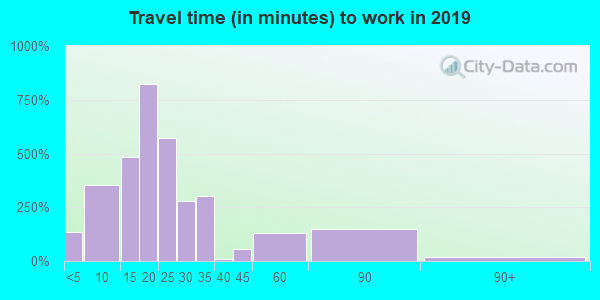 14204 zip code travel time to work (commute)