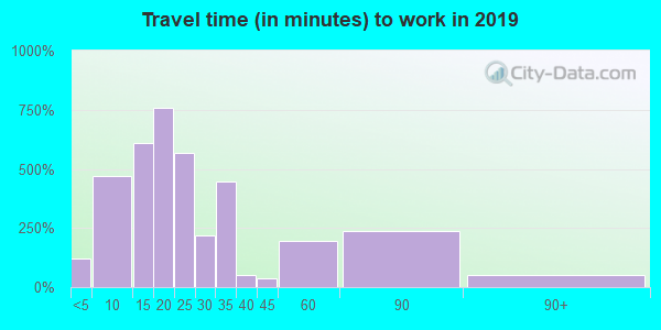 14212 zip code travel time to work (commute)