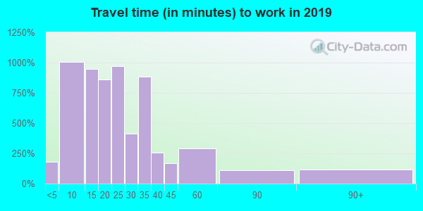 14219 zip code travel time to work (commute)