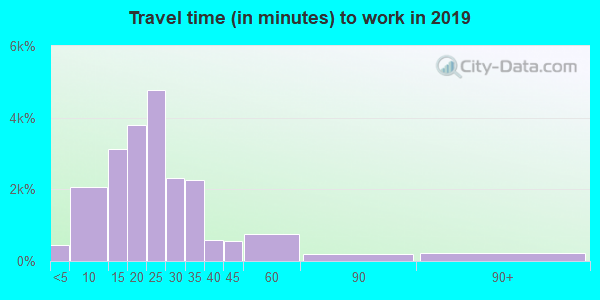 14224 zip code travel time to work (commute)