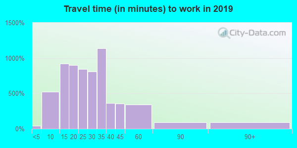 14425 zip code travel time to work (commute)