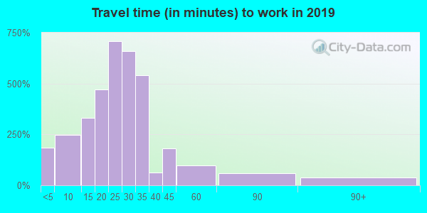 14428 zip code travel time to work (commute)