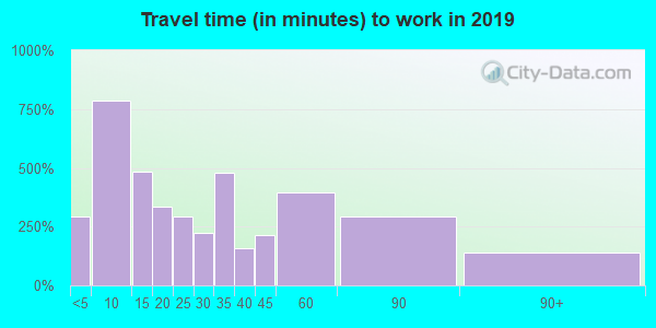 14437 zip code travel time to work (commute)