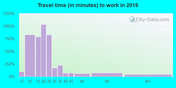 14445 zip code travel time to work (commute)