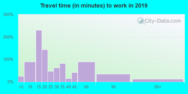 14481 zip code travel time to work (commute)