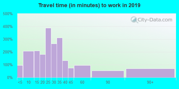 14485 zip code travel time to work (commute)