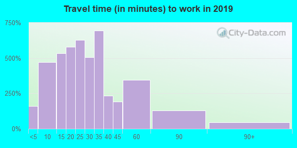 14522 zip code travel time to work (commute)