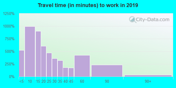 14527 zip code travel time to work (commute)