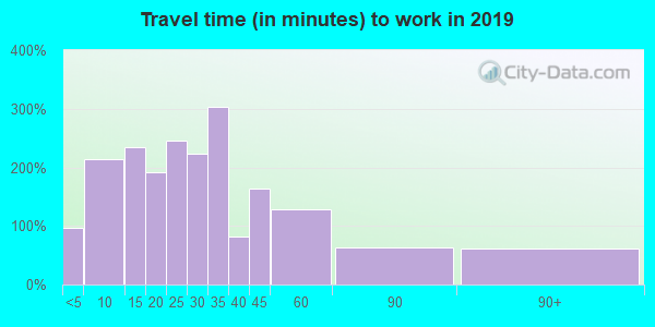 14548 zip code travel time to work (commute)