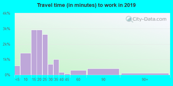 14606 zip code travel time to work (commute)