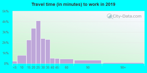 14612 zip code travel time to work (commute)