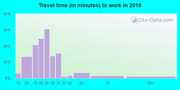 14616 zip code travel time to work (commute)