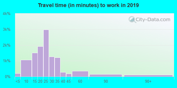 Travel time to work (commute) in zip code 14617