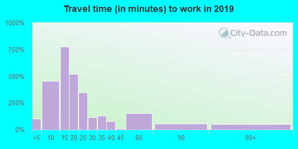 14706 zip code travel time to work (commute)