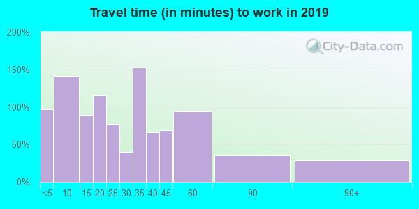 14724 zip code travel time to work (commute)