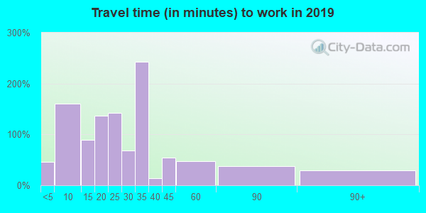 14739 zip code travel time to work (commute)