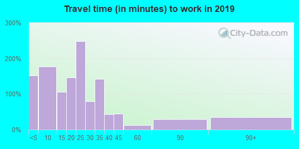 14770 zip code travel time to work (commute)