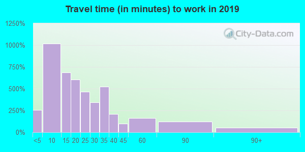 14810 zip code travel time to work (commute)