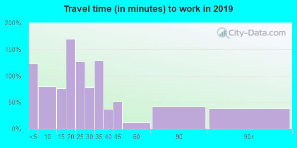 14813 zip code travel time to work (commute)