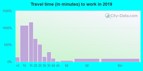 14870 zip code travel time to work (commute)