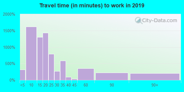 14904 zip code travel time to work (commute)