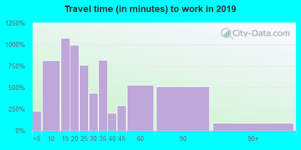 15009 zip code travel time to work (commute)