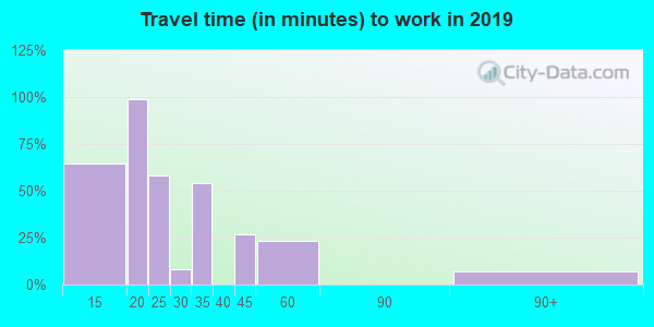 15018 zip code travel time to work (commute)