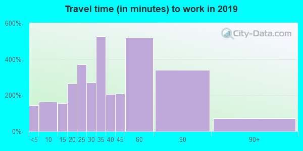 15021 zip code travel time to work (commute)
