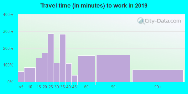 15026 zip code travel time to work (commute)