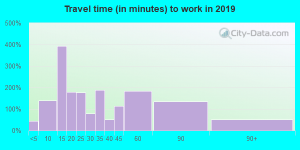 15033 zip code travel time to work (commute)