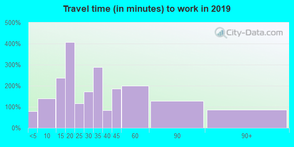 15045 zip code travel time to work (commute)