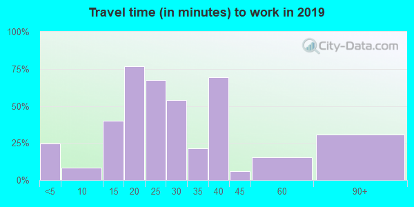 15055 zip code travel time to work (commute)