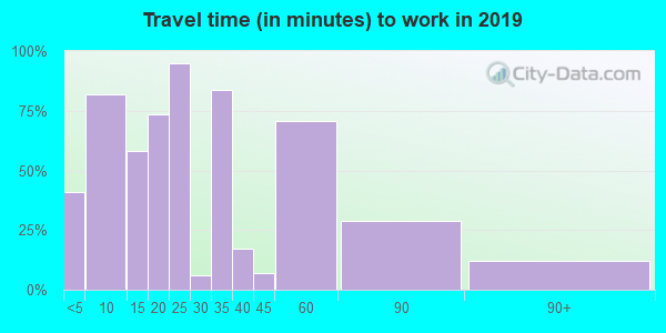 15056 zip code travel time to work (commute)