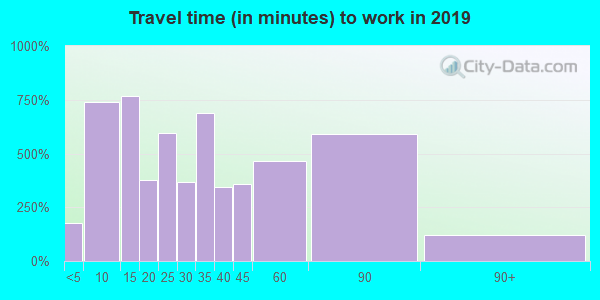 15063 zip code travel time to work (commute)