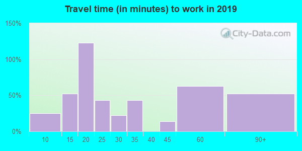 15076 zip code travel time to work (commute)