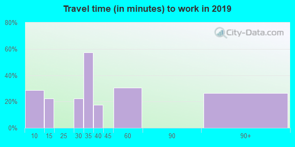 15078 zip code travel time to work (commute)