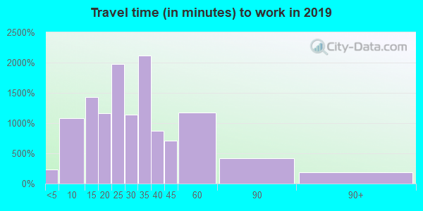 15101 zip code travel time to work (commute)