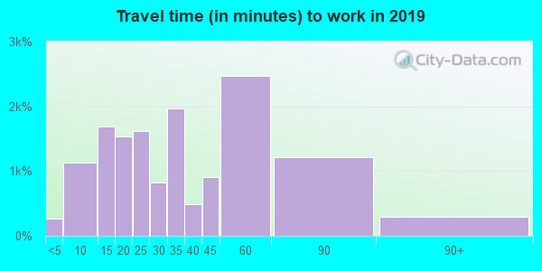 15102 zip code travel time to work (commute)