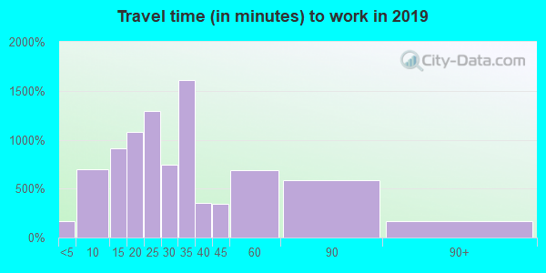 15120 zip code travel time to work (commute)